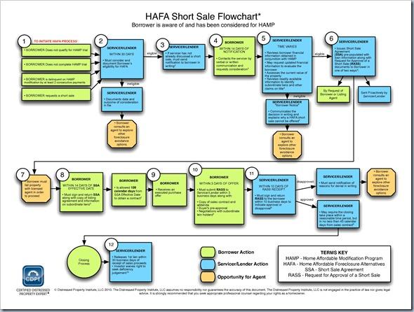 Hamp archives integrity all star real estate team for Short sale websites for realtors