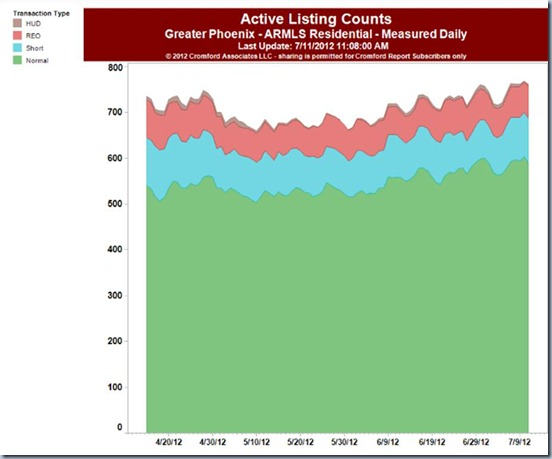Active listing counts