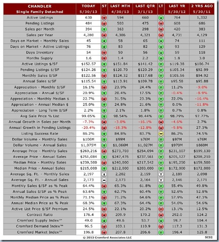 The Cromford Report - Market Snapshot - Chandler-page-001
