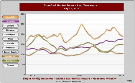 The Cromford Report - Cromford Market Index - By Major City